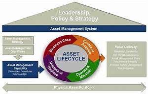 life cycle engineerings asset management system framework With asset management system project documentation