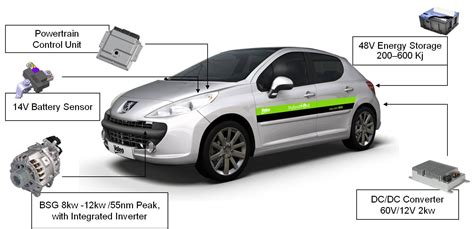 In Hybrid Electric Vehicles by Understanding Micro Mild And In Hybrid