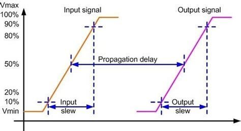 Slew Rate Vs Rise Time by What Is Transition Time In Vlsi Quora