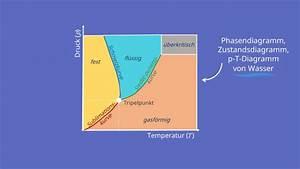 Phasendiagramm Wasser  Erkl U00e4rung Und Besonderheiten  U00b7  Mit