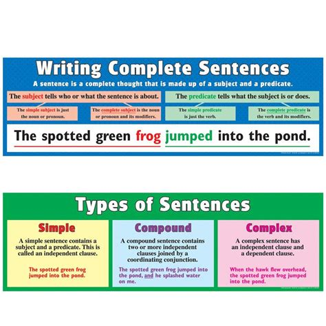 Writing Complete Sentences Banner Set