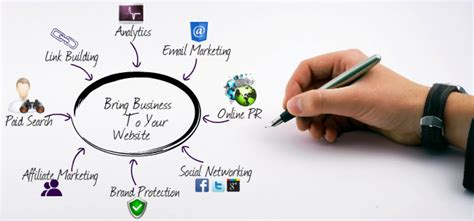 Website Marketing Companies by Website Marketing By Webvisable Be 1 On