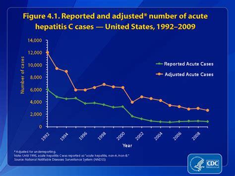 Slide 4.1 | U.S. 2009 Surveillance Data for Acute Viral ...