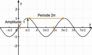 Nullstellen Berechnen Ausklammern : trigonometrische funktionen zeichnen ~ Themetempest.com Abrechnung