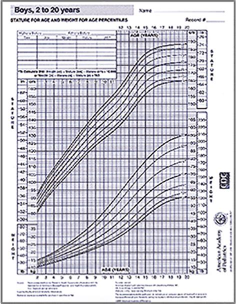 growth chart boys   years aap