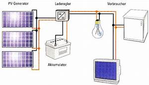 Wohnmobil Solaranlage Berechnen : solaranlage schaltplan dynamische amortisationsrechnung formel ~ Themetempest.com Abrechnung
