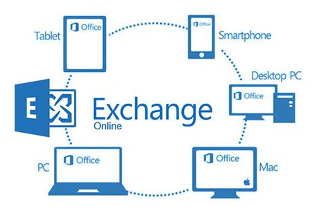 Office 365 Mail Contact Vs Mail User by Adc Exchange Migration