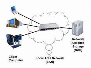Network Attached Storage  U2013 Wikipedia