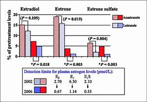 Letrozole Is Superior To Anastrozole In Suppressing Breast Cancer Tissue And Plasma Estrogen