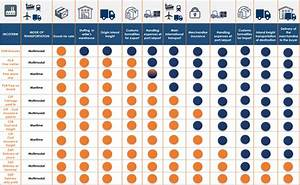 Incoterms Siam Shipping