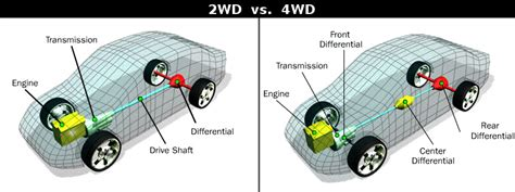 What Is Better 4wd Or Awd by 2wd Vs 4wd X Vs Y