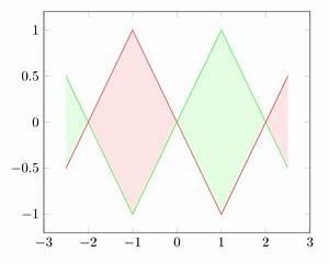 Fläche Zwischen Zwei Graphen Berechnen : wie kann ich die fl che zwischen graphen mit zwei verschiedenen farben f llen latex und tex welt ~ Themetempest.com Abrechnung