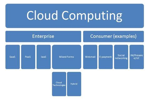 Cloud  Confusion All Around  Wwwclouddiscussionscom. Military Business Loans Mount Holyoke College. Disaster Recovery In The Cloud. Colegio De Abogados De Puerto Rico. Applied Behavior Therapy Mobile Home Painting. Data As A Service Companies Learning To Bake. Verisign Wildcard Certificate. The Best Way To Transfer Money Internationally. Rahal Hair Transplant Cost Card Holder Clips