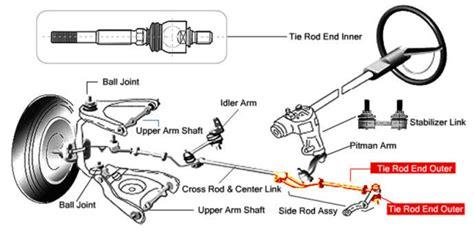 Steering Suspension Diagrams One Man His Mustang