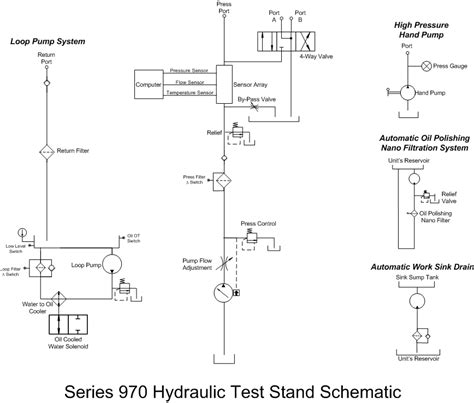 Series Hydraulic Test Stand