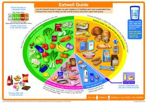 Eat Well Guide 2016