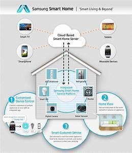 Samsung Smart Home : samsung unveils new era of smart home at ces 2014 samsung global newsroom ~ Buech-reservation.com Haus und Dekorationen
