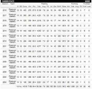 about ben roethlisberger age stats