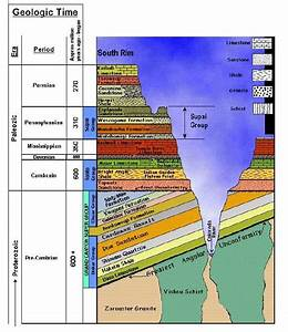 17 Best images about Stratigraphy on Pinterest | Geography ...