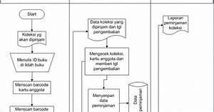 Contoh Sistem Informasi Perpustakaan  U00ab Teknik Informatika