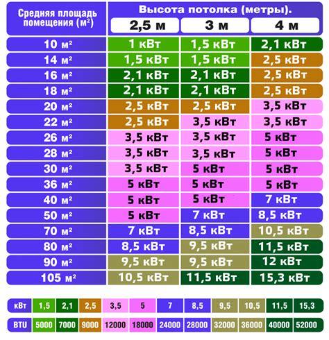 Расход электроэнергии таблицы расчета и графики потребления электроэнергии разными бытовыми приборами