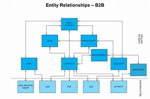 Pega Sales Automation Entity Relationships And Class