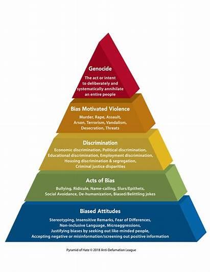 Pyramid Hate League Anti Defamation Odio Adl