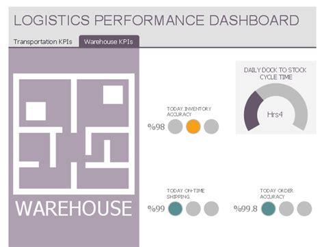 logistics performance dashboard template sales kpis