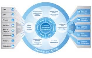 Customer Information Management