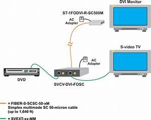 Svcv-dvi-fosc  Composite Video To Dvi Converter
