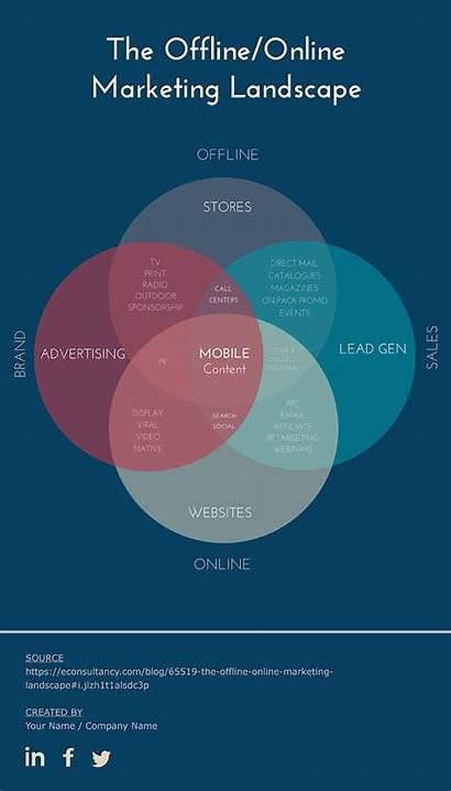 Venn Diagram Template Offline Marketing Landscape Infographic