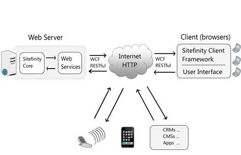 Sitefinity Cms Development