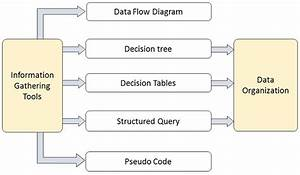 Tools Of Structured Analysis  Data Flow Diagram  Dfd