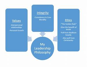 The Core Components Of My Leadership Philosophy  U2013 Matthew
