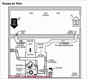 Mid Efficiency Gas Furnace  C  Carson Dunlop Associates