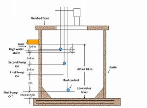 Designing Commercial Sewage Lift Stations Part 2  How To