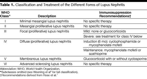 100 the 25 best lupus nephritis silencing of renal