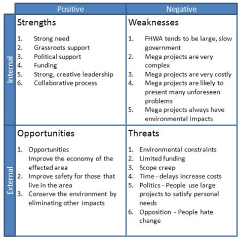 swot template including analysis exle using a swot matrix