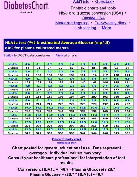 a1c levels range chart hemoglobin a1c chart vertola