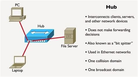 what is the difference between a hub a switch a router and a bridge quora