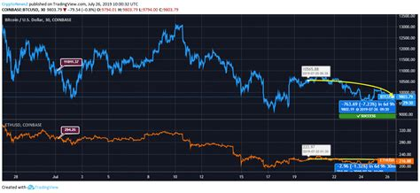 Looking at the price charts can also help us gain an interesting. Bitcoin Vs. Ethereum Price Analysis: Amidst the Sluggish Action, both coins show stability as of now