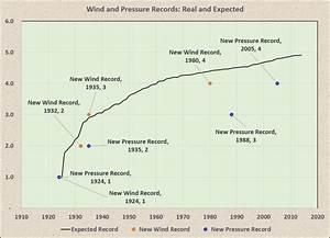 Summe Einer Reihe Berechnen : hurrikan irma ist nicht der st rkste atlantische hurrikan ~ Themetempest.com Abrechnung