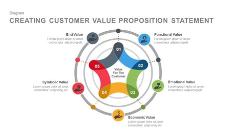customer  proposition statement template