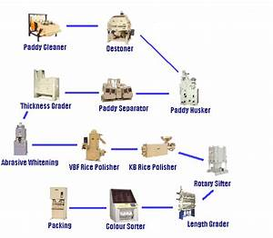 Rice And Rice Flour Milling
