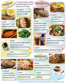 Example of a Low Carb Diet Meal Plan