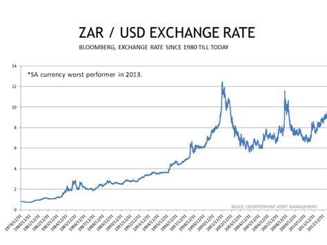 rand exchange rate whither the rand r6 or r12 moneyweb