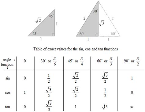 The Sine, Cosine And Tangent Functions