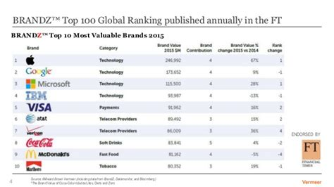 brand  creation   world  accelerating change