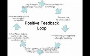 Ed Tech Axis: Positive Feedback Loop Revised