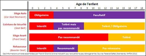 siege auto a quel age siege auto jusqu 39 a quel age loi consommable